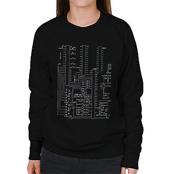 Atari 2600 Computer Schematic Women's Sweatshirt