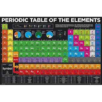 Tableau périodique des éléments Maxi Poster