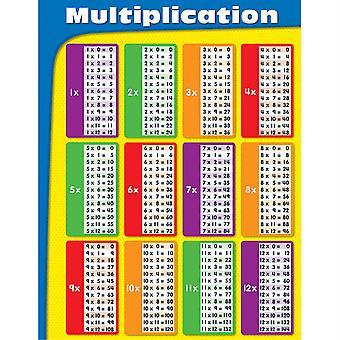 Gráfico de multiplicación