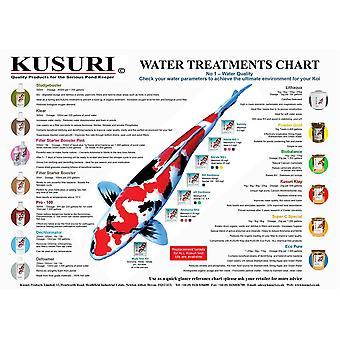 Kusuri Water Treatments Chart