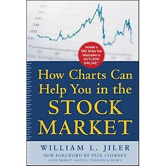 How Charts Can Help You in the Stock Market by William L. Jiler - 978