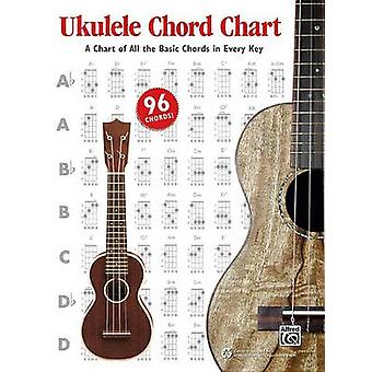 Ukulele Chord Chart - A Chart of All the Basic Chords in Every Key by