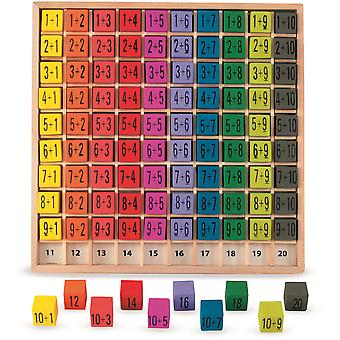 Ulysse Addition Table: 1+1 up to 10+10