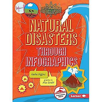 Desastres naturais por meio de infográficos