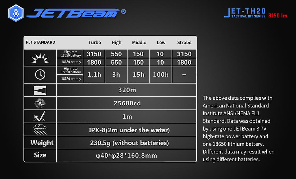 NITEYE by JETBeam - TH20 - Tactical flashlight 3150 Lumens
