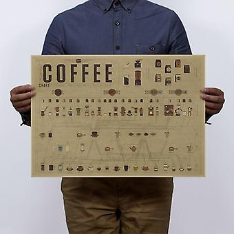 Kaffee Formel Verhältnis der grafischen Geschichte Vintage Kraft Papier Poster