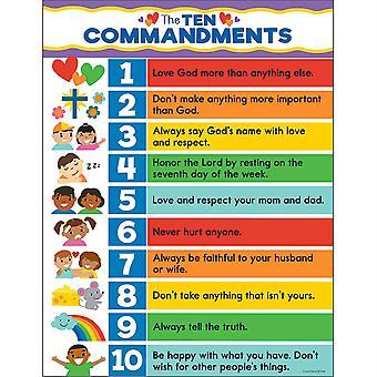 Tabla de diez mandamientos