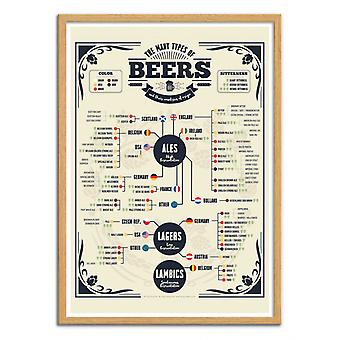 Art-Poster - Beer types of the world - Frog Posters