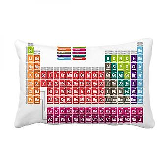 Chemistry Periodic Table Throw Pillow