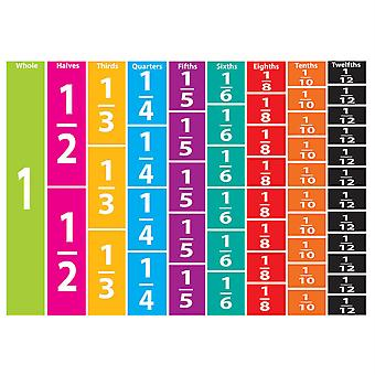 Math Die-Cut Magnets, Comparative Fractions