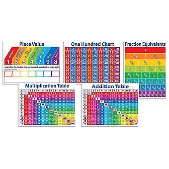 Bacheca dei grafici matematici primari impostata da Scholastic