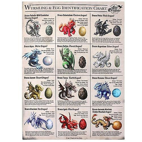 Dragon Egg ID Chart Canvas Picture by Anne Stokes