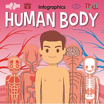 Human Body by Emilie Dufresne Emilie