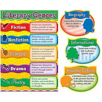 Literarische Genres Bulletin Board Sets