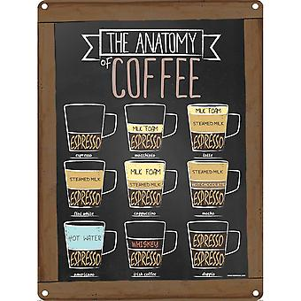Grindstore The Anatomy Of Coffee Tin Sign