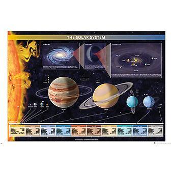 Chartex système solaire Maxi Poster