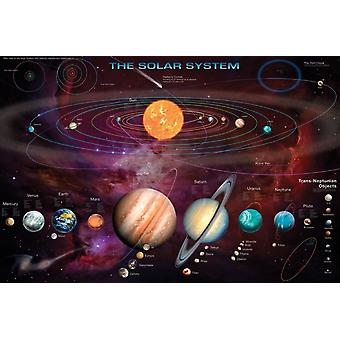 Solar System Poster Poster Print