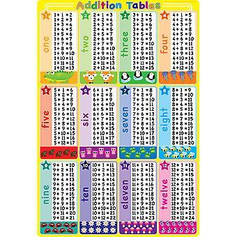 """Smart Poly Tablas de Adición de Gráficos, 13"""" X 19"""""""