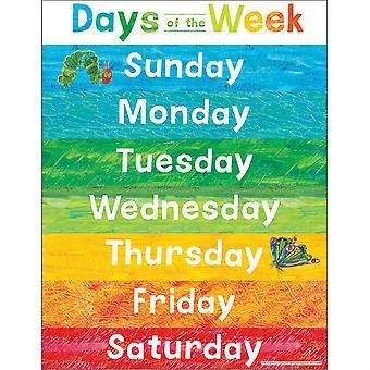 Gráfico de los días de la semana de Los días de Eric Carle