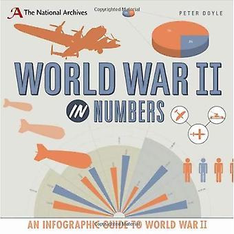 Tweede Wereldoorlog in getallen