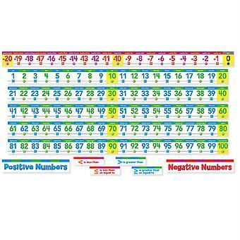 Number Line Bulletin Board