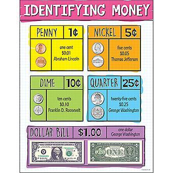 Identificación de la tabla de dinero