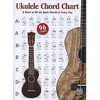 Ukulélé Chord Chart de Alfred: un graphique de tous les accords de base dans toutes les clés (graphique)