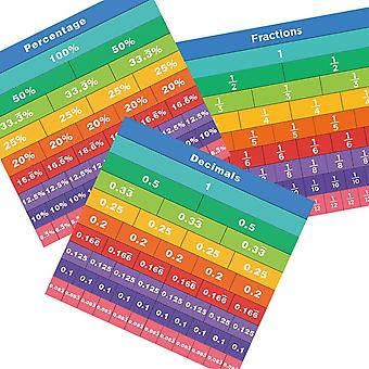 Fraction Tiles Kits Math Educational Resources Score Chart