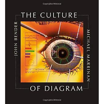 Die Kultur des Diagramms