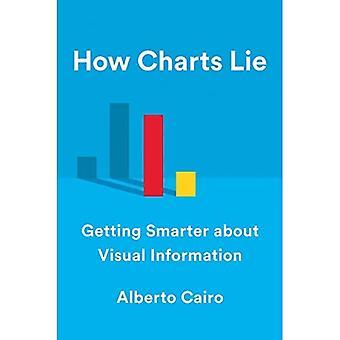 Sådan lyver Diagrammer: Sådan bliver du klogere på visuel information