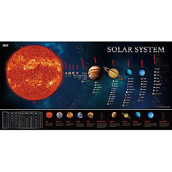 Lernposter mit Sonnensystem, ideal für Kleinkinder und Kinder. Erweiterte Auflage 76,2 x 38,1 cm