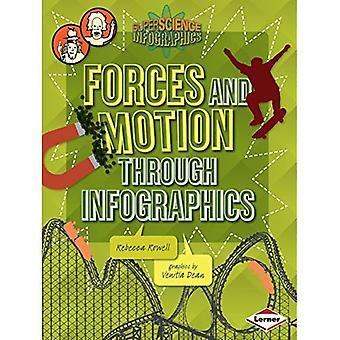 Forces et mouvement dans l'infographie