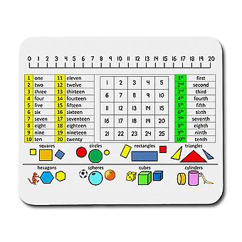 Math Mouse Pad For Kids