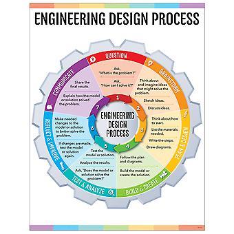 Gráfico de procesos de diseño de ingeniería (tallo/vapor)