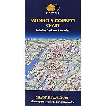 Munro and Corbett Chart [Folded Map]