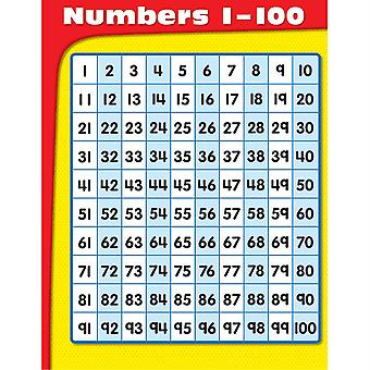 Zahlen 1-100 Diagramm - Cd-114070