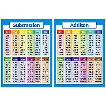Lapset Koulutus Matematiikka Julisteet Kertotaulukko
